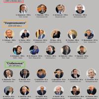 Топ 30 губернаторов-долгожителей России (по состоянию на декабрь 2019 года)
